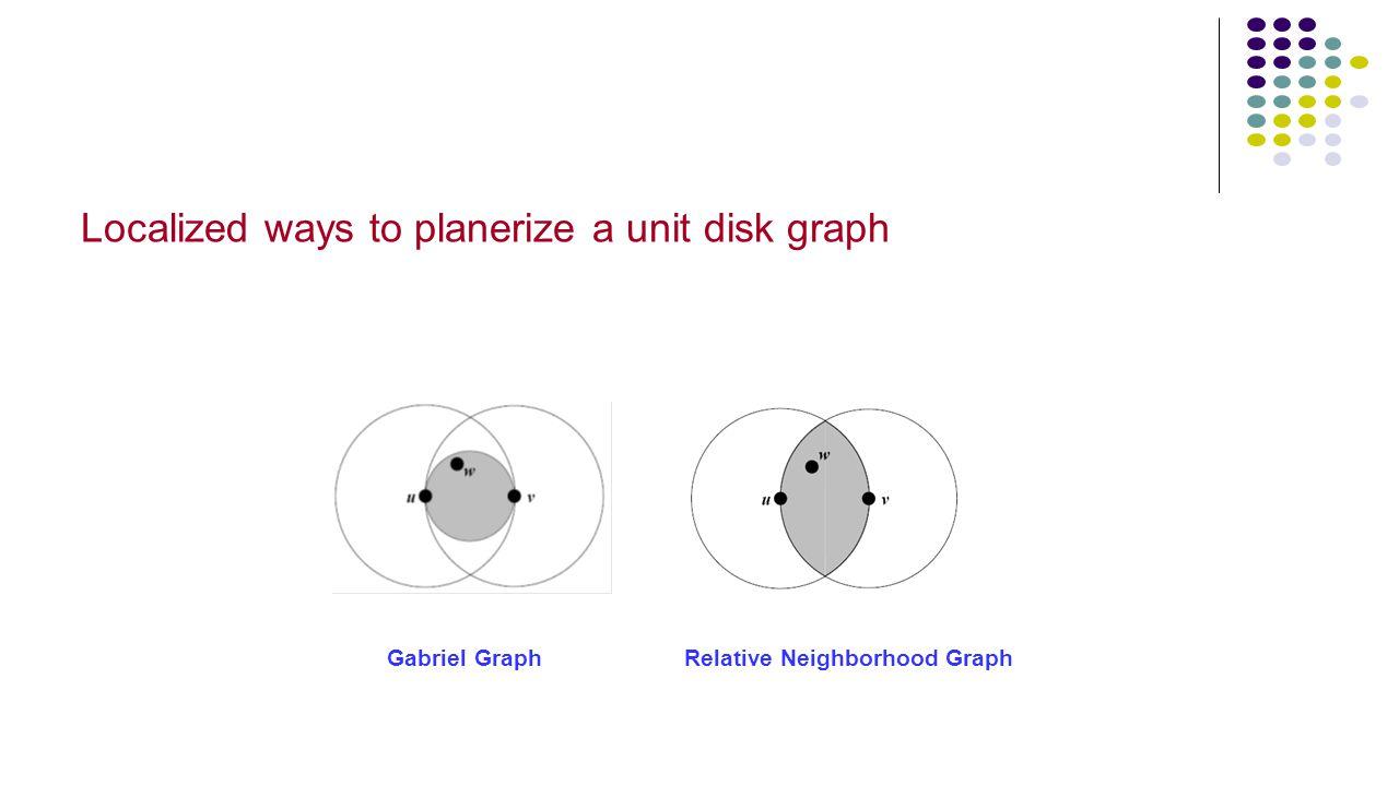 Localized ways to planerize a unit disk graph Gabriel GraphRelative Neighborhood Graph