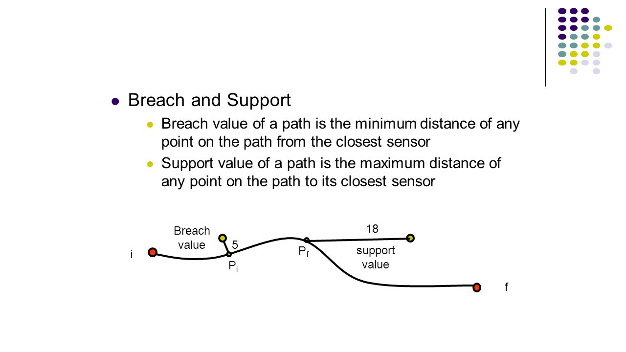 Breach and Support Breach value of a path is the minimum distance of any point on the path from the closest sensor Support value of a path is the maxi