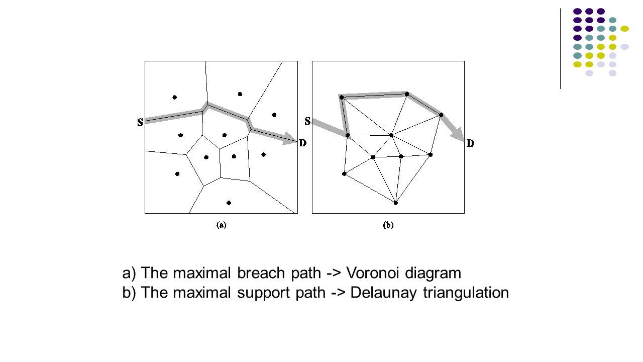 a) The maximal breach path -> Voronoi diagram b) The maximal support path -> Delaunay triangulation