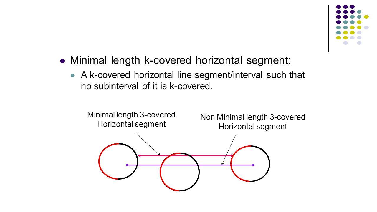 Minimal length k-covered horizontal segment: A k-covered horizontal line segment/interval such that no subinterval of it is k-covered. Minimal length