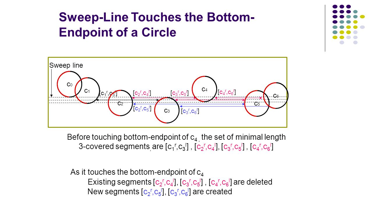 Sweep-Line Touches the Bottom- Endpoint of a Circle Before touching bottom-endpoint of c 4, the set of minimal length 3-covered segments, are [c 1 r,c