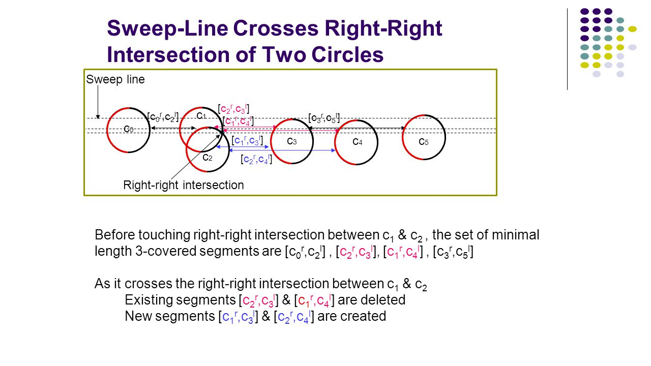 Sweep-Line Crosses Right-Right Intersection of Two Circles [c 3 r,c 5 l ] Sweep line [c 2 r,c 4 l ] [c 1 r,c 3 l ] Right-right intersection c0c0 c1c1
