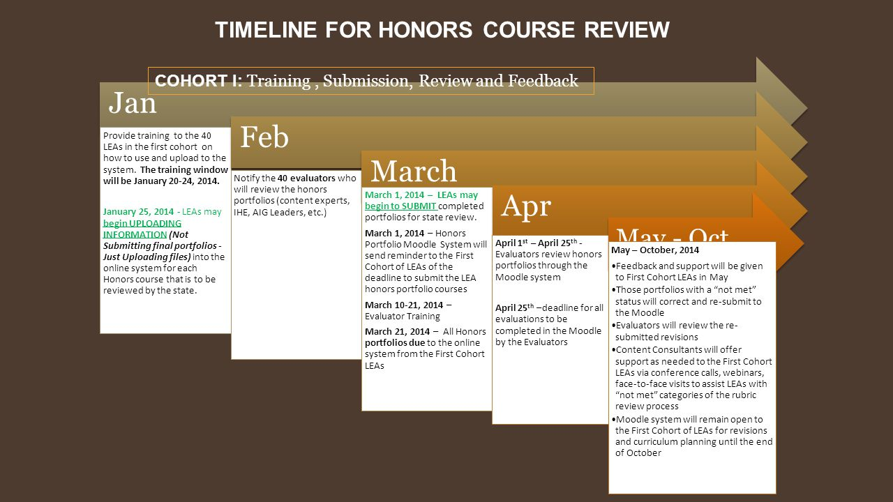 TIMELINE FOR HONORS COURSE REVIEW Jan Provide training to the 40 LEAs in the first cohort on how to use and upload to the system. The training window