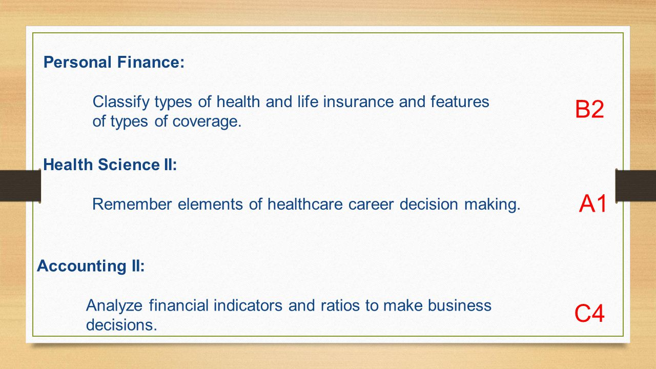 Personal Finance: Classify types of health and life insurance and features of types of coverage.