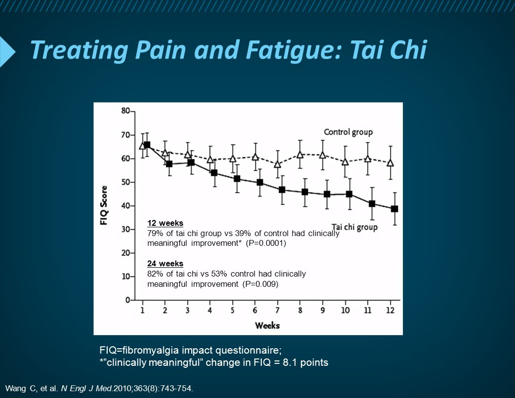 Treating Pain and Fatigue: Tai Chi 12 weeks 79% of tai chi group vs 39% of control had clinically meaningful improvement* (P=0.0001) 24 weeks 82% of t