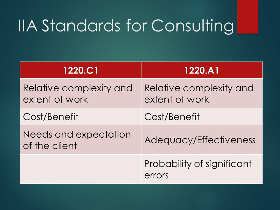 IIA Standards for Consulting 1220.C11220.A1 Relative complexity and extent of work Cost/Benefit Needs and expectation of the client Adequacy/Effective