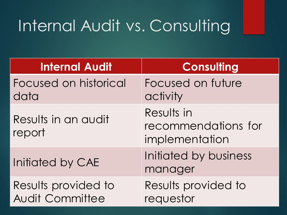 Internal Audit vs. Consulting Internal AuditConsulting Focused on historical data Focused on future activity Results in an audit report Results in rec