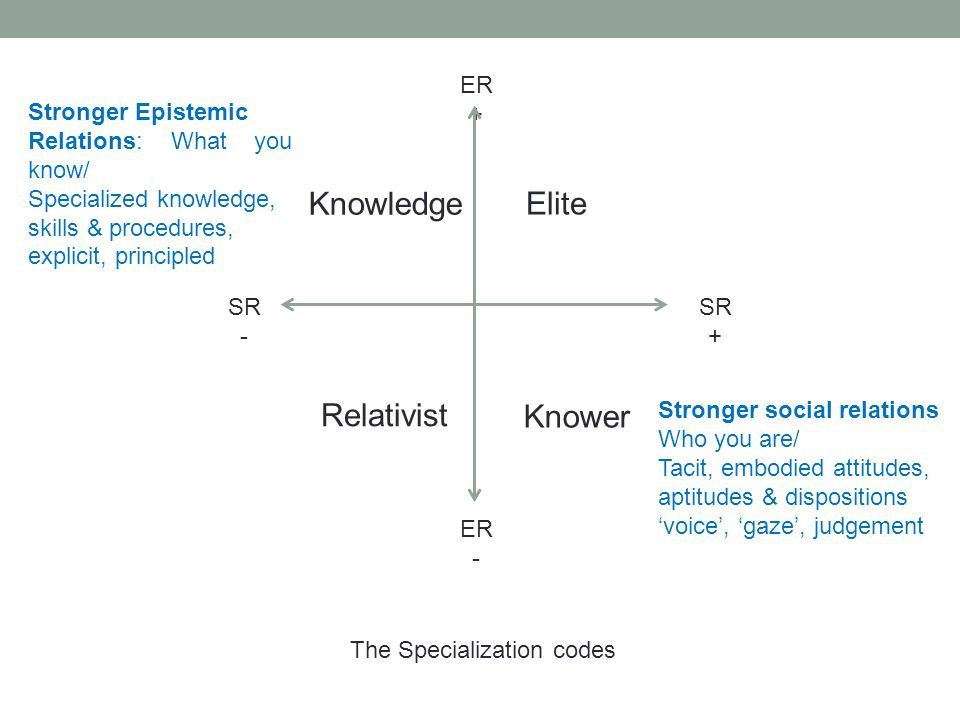 ER + ER - SR + SR - The Specialization codes Knowledge Knower Elite Relativist Stronger social relations Who you are/ Tacit, embodied attitudes, aptit