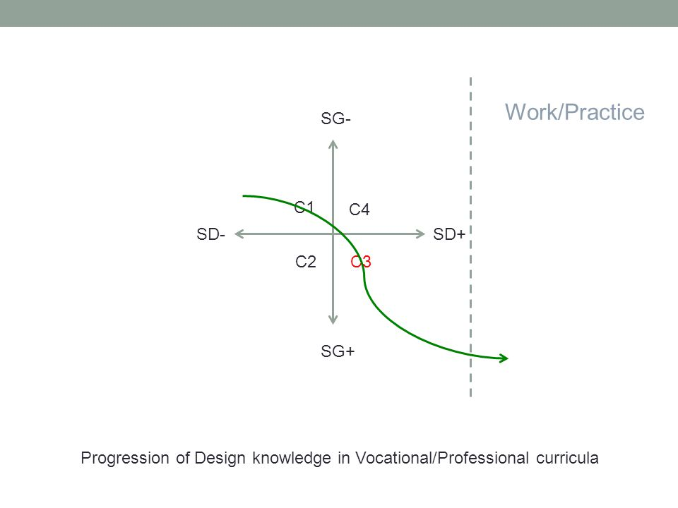 SD+ SG- SD- SG+ Progression of Design knowledge in Vocational/Professional curricula C2 C1 C4 C3 Work/Practice