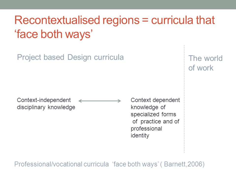 Recontextualised regions = curricula that 'face both ways' Project based Design curricula Context dependent knowledge of specialized forms of practice