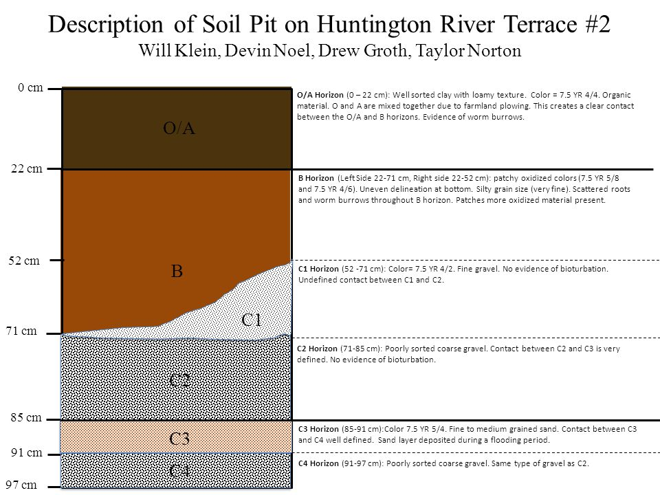 Description of Soil Pit on Huntington River Terrace #2 Will Klein, Devin Noel, Drew Groth, Taylor Norton 0 cm 97 cm 71 cm 22 cm 85 cm O/A B C O/A Horizon (0 – 22 cm): Well sorted clay with loamy texture.