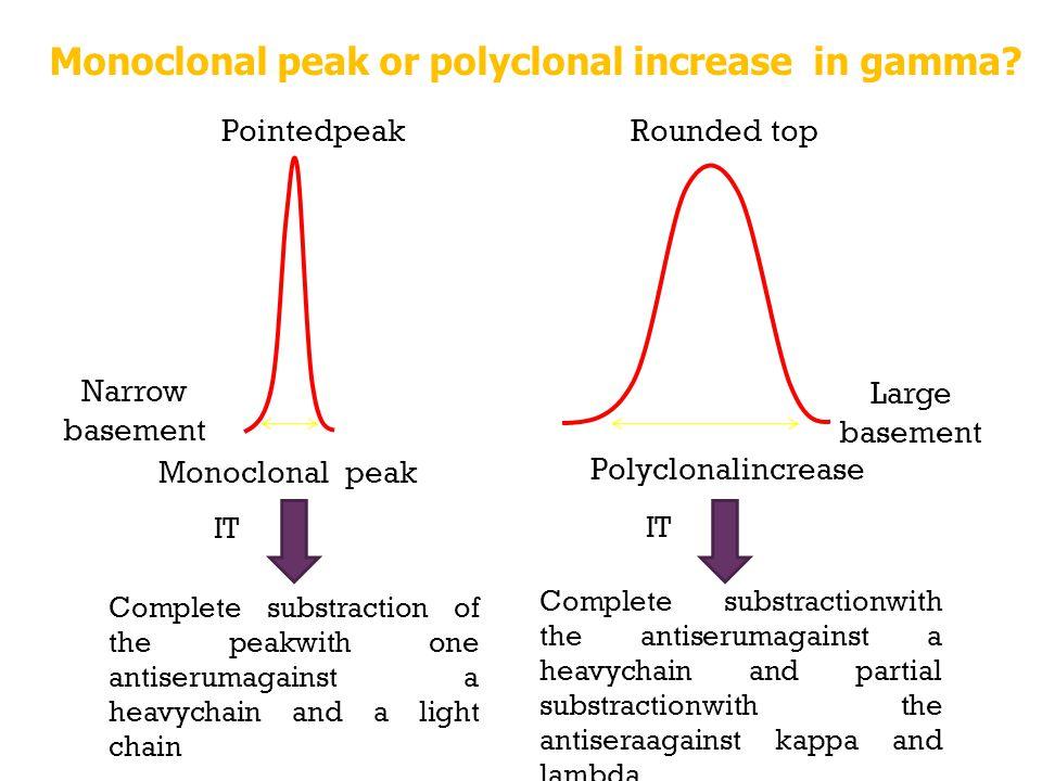 Monoclonal peak or polyclonal increase in gamma? Monoclonal peak Narrow basement Pointedpeak Polyclonalincrease Large basement Rounded top Complete su
