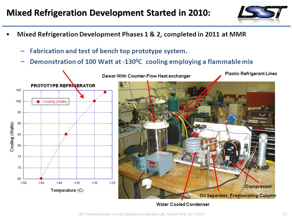 LSST Camera Review SLAC National Accelerator Lab, Menlo Park, CA 201415 Mixed Refrigeration Development Started in 2010: Mixed Refrigeration Development Phases 1 & 2, completed in 2011 at MMR –Fabrication and test of bench top prototype system.