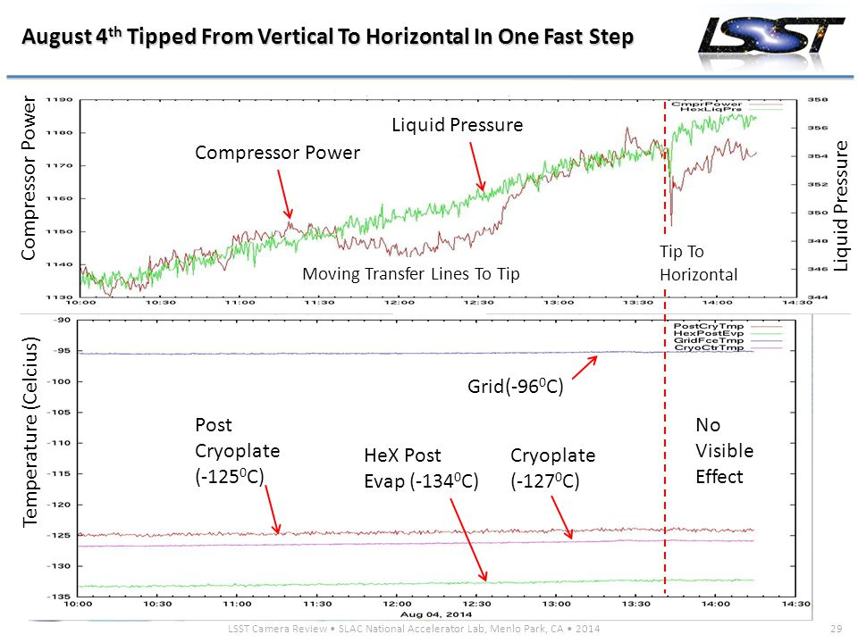 LSST Camera Review SLAC National Accelerator Lab, Menlo Park, CA 201429 August 4 th Tipped From Vertical To Horizontal In One Fast Step Temperature (C