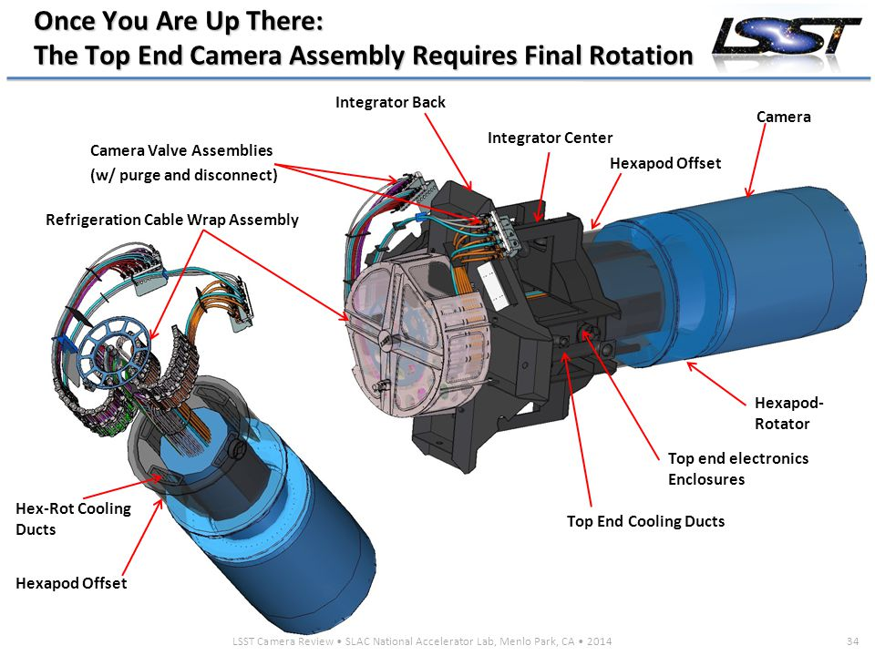 LSST Camera Review SLAC National Accelerator Lab, Menlo Park, CA 201434 Once You Are Up There: The Top End Camera Assembly Requires Final Rotation Hexapod Offset Hexapod- Rotator Top End Cooling Ducts Camera Integrator Center Top end electronics Enclosures Integrator Back Refrigeration Cable Wrap Assembly Camera Valve Assemblies (w/ purge and disconnect) Hex-Rot Cooling Ducts Hexapod Offset
