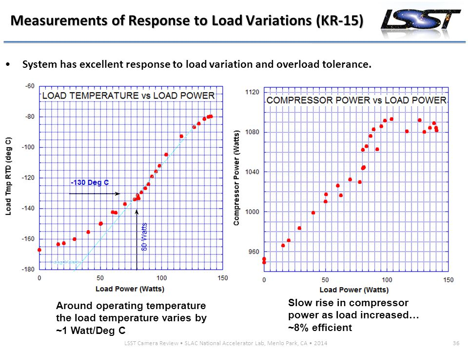 LSST Camera Review SLAC National Accelerator Lab, Menlo Park, CA 201436 Measurements of Response to Load Variations (KR-15) Slow rise in compressor power as load increased… ~8% efficient Around operating temperature the load temperature varies by ~1 Watt/Deg C System has excellent response to load variation and overload tolerance.