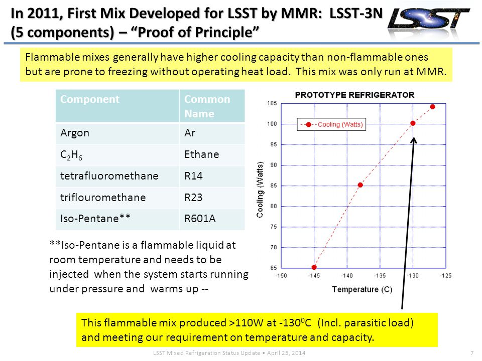 LSST Mixed Refrigeration Status Update April 25, 20147 In 2011, First Mix Developed for LSST by MMR: LSST-3N (5 components) – Proof of Principle ComponentCommon Name ArgonAr C2H6C2H6 Ethane tetrafluoromethaneR14 triflouromethaneR23 Iso-Pentane**R601A Flammable mixes generally have higher cooling capacity than non-flammable ones but are prone to freezing without operating heat load.