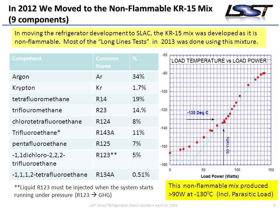 LSST Mixed Refrigeration Status Update April 25, 20148 In 2012 We Moved to the Non-Flammable KR-15 Mix (9 components) ComponentCommon Name % ArgonAr34% KryptonKr1.7% tetrafluoromethaneR1419% triflouromethaneR2314.% chlorotetrafluoroethaneR1248% Trifluoroethane*R143A11% pentafluoroethaneR1257% -1,1dichloro-2,2,2- trifluoroethane R123**5% -1,1,1,2-tetrafluoroethaneR134A0.51% In moving the refrigerator development to SLAC, the KR-15 mix was developed as it is non-flammable.