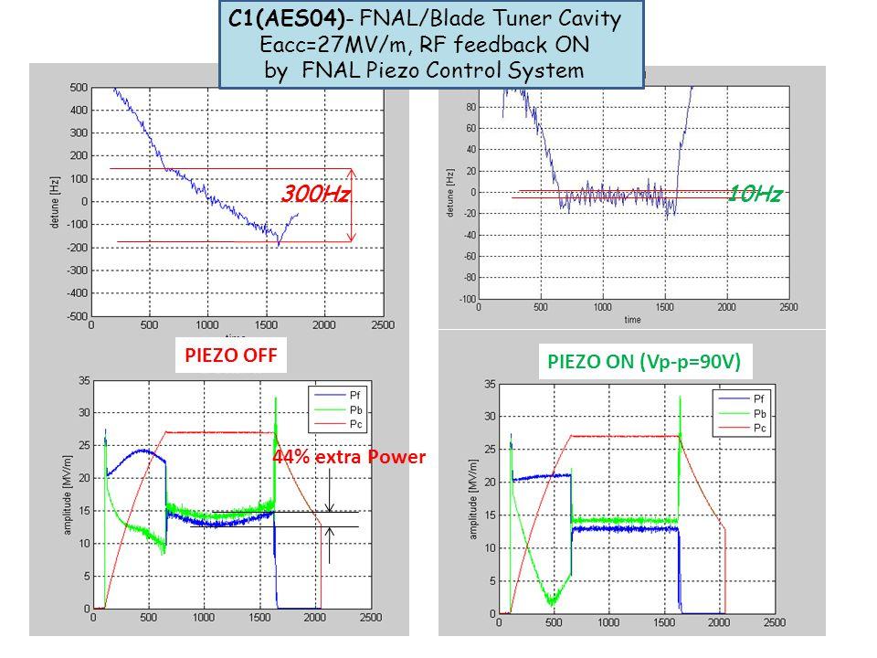 300Hz 10Hz PIEZO OFF PIEZO ON (Vp-p=90V) 44% extra Power C1(AES04)- FNAL/Blade Tuner Cavity Eacc=27MV/m, RF feedback ON by FNAL Piezo Control System