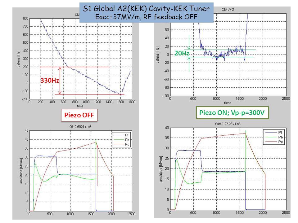 Piezo OFF Piezo ON; Vp-p=300V 330Hz 20Hz S1 Global A2(KEK) Cavity-KEK Tuner Eacc=37MV/m, RF feedback OFF