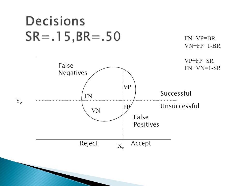 FN FP VP VN XcXc YcYc FN+VP=BR VN+FP=1-BR VP+FP=SR FN+VN=1-SR Successful Unsuccessful RejectAccept False Negatives False Positives