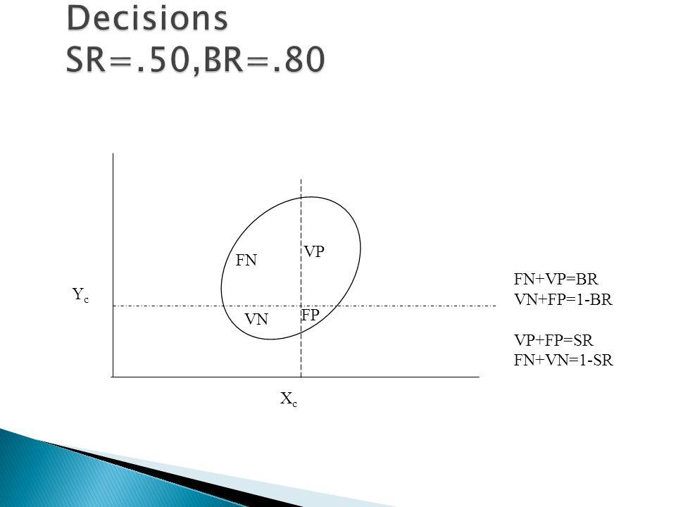 FN FP VP VN XcXc YcYc FN+VP=BR VN+FP=1-BR VP+FP=SR FN+VN=1-SR