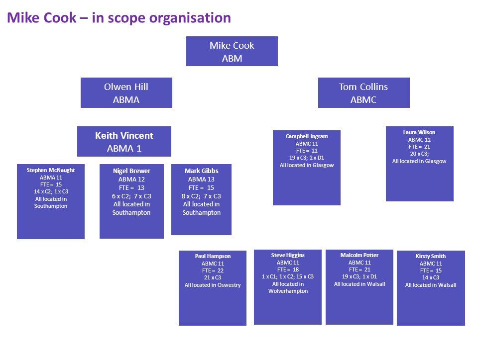 Paul Taylor – in scope organisation (PSTN/ISDN/WLR) PAULETTE MOSES HANNAH WHEELER NOEL DAVIS ADRIAN CROLL RICHARD LEY ABVA11 ABVA12 ABVA14 ABVA15 ABVA16 Customer Service Manager, UK Voice Service Delivery BTW Voice Order Provision - UK Voice Service Delivery, Numbers and Switch Manager Fulfilment Process Owner UK Service Operations, Order Management Service Delivery COSAM - CSS/SM Admin manager for the London & Home Counties, FTE =1 21 FTE =1 22 FTE =1 LocationGradeNo of Emp Class LocationGradeNo of Emp Class LocationGradeNo of Emp Class LocationGradeNo Emp Class LocationGradeNo of Emp Class BIRMINGHAM 1RegBRIGHTONB21RegBLACKBURN 1Reg C21RegALDERSHOTC32Reg BRIGHTONC21Reg EDINBURGH 1RegALDERSHOTD11Reg BRIGHTONC34Reg EDINBURGHC219RegBOLTONC31Reg DORKING 1Reg EDINBURGHC31RegBOURNEMOUTHC31Reg DORKINGC24Reg BOURNEMOUTHD11Reg DORKINGC32Reg BRISTOLC32Reg WOLVERHAMPTONB23Reg DORCHESTER 1Reg WOLVERHAMPTONC24Reg DUNDEEC31Reg WOLVERHAMPTONC31Reg LEEDSD11Reg LONDONC36Reg LONDOND12Reg PRESTOND11Reg TRACEY HAMILTON CHRISTINE STEPHENSON EULALEE WILSON MARIA JACKSON SIMON COOKE NEIL GRATTON ABVA19 ABVA1A ABVA1B ABVA21 ABVA22 ABVA23 Team Manager - UK Voice Service Delivery.