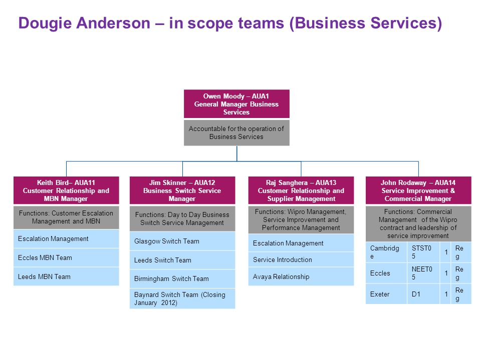 Dougie Anderson – in scope teams (Business Switch) David Anderson – AUA122 Glasgow Switch Service Manager Functions: GS Tickets 2 nd Line Glasgow9 Simon Smith– AUA123 Birmingham Switch Service Mgr Functions: GS Tickets and Advice 2 nd Line Birmingham5 Functions: 24 Hr UK Business Switch Support Birmingham3 Middlesbrough3 Functions: FE Support Birmingham4 4 Functions: MMU Birmingham2 Monument1 1 Marion Poma – AUA121 Leeds Switch Service Manager Functions: BTR Tickets and Advice Line 2 nd Line Leeds13 Leeds1 Functions: BTR Tickets and FE Support 3 rd Line Leeds3 Stockport1 1 Kevin Telfer – AUA124 UK Switch Service Manager Functions: Business Switch Technical Managers Birmingham1 Croydon3 Functions: 3 rd Line Glasgow1 Croydon1 Romford1 Cambridge2 Birmingham2 John Norman– AUA125 Baynard Switch Service Manager Functions: GS 2 nd Line Baynard9 Wipro – AUC99 Offshore Resource Functions: BTR & GS Tickets and Advice Line 2 nd Line Pune51 Chennai16 Offshore Resource Onshore Resource Business Switch Products Avaya RedVersatility Avaya Blue - CTILake MeridianMitel 300 ISDX Lake/NorstarBCM