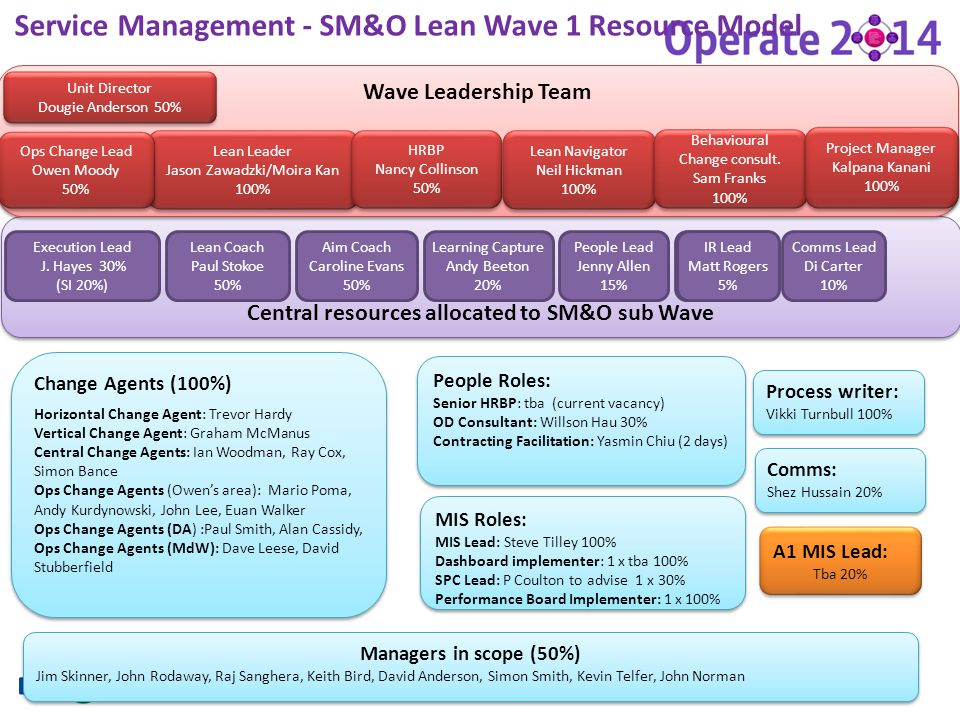 Central resources allocated to SM&O sub Wave ttt23 Service Management - SM&O Lean Wave 1 Resource Model Lean Coach Paul Stokoe 50% Aim Coach Caroline