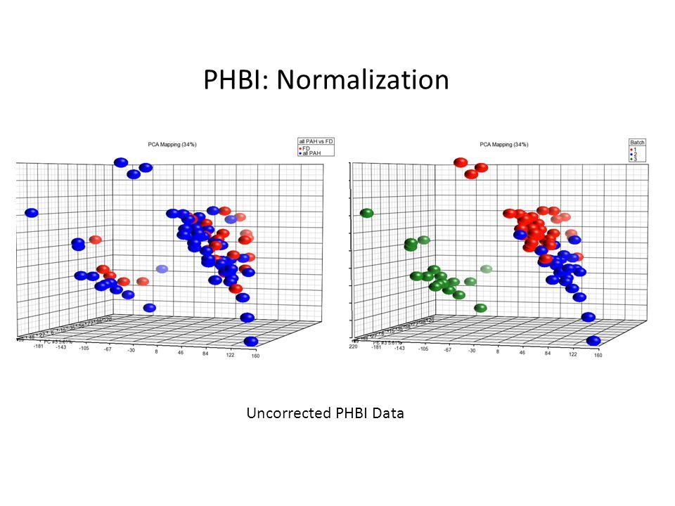 PHBI: Normalization Uncorrected PHBI Data