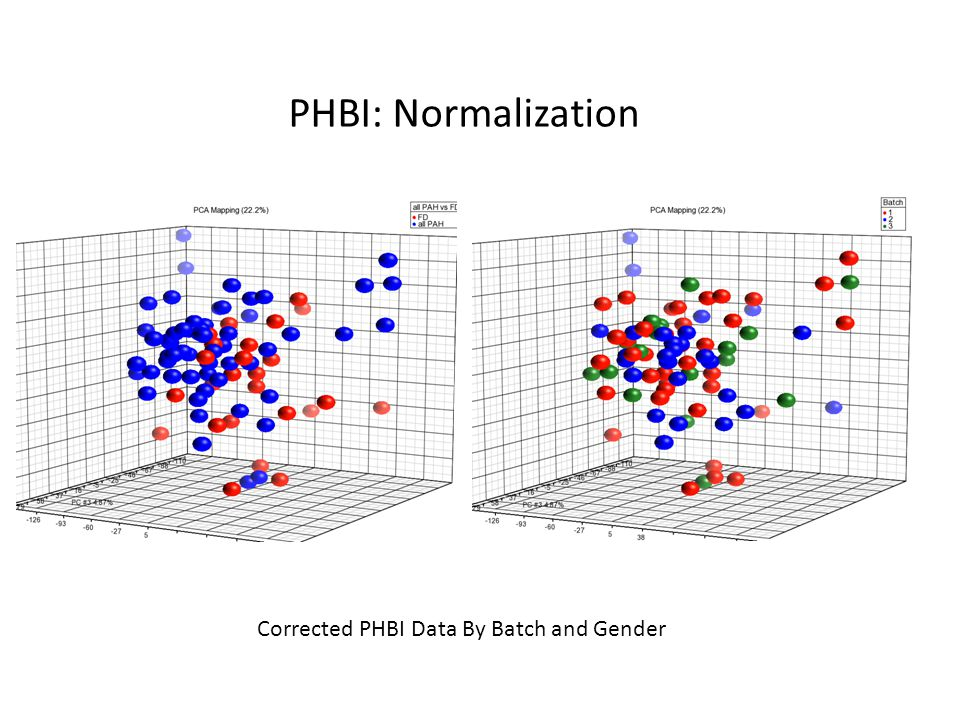 PHBI: Normalization Corrected PHBI Data By Batch and Gender