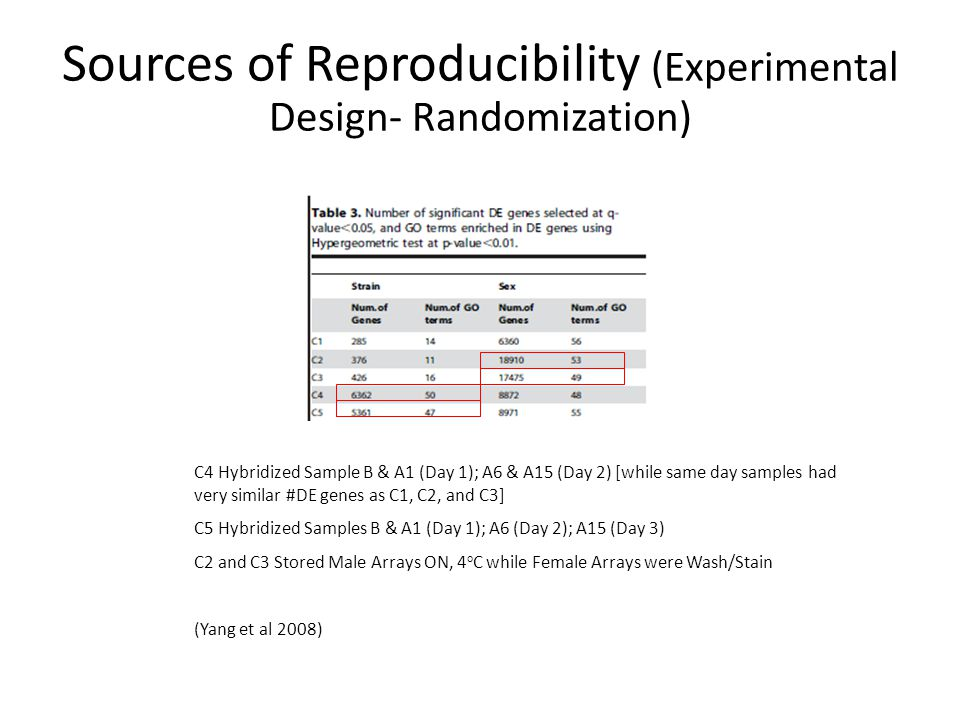 Sources of Reproducibility (Experimental Design- Randomization) C4 Hybridized Sample B & A1 (Day 1); A6 & A15 (Day 2) [while same day samples had very similar #DE genes as C1, C2, and C3] C5 Hybridized Samples B & A1 (Day 1); A6 (Day 2); A15 (Day 3) C2 and C3 Stored Male Arrays ON, 4 o C while Female Arrays were Wash/Stain (Yang et al 2008)