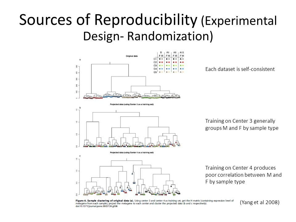 Sources of Reproducibility (Experimental Design- Randomization) (Yang et al 2008) Each dataset is self-consistent Training on Center 3 generally groups M and F by sample type Training on Center 4 produces poor correlation between M and F by sample type