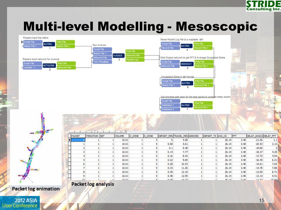 Multi-level Modelling - Mesoscopic 15 Packet log analysis Packet log animation