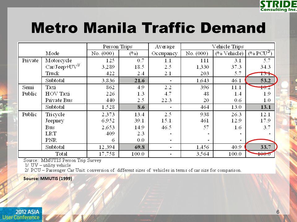 Metro Manila Traffic Demand 6 Source: MMUTIS (1999)