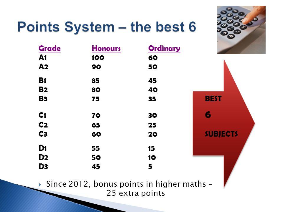 GradeHonoursOrdinary A110060 A29050 B18545 B28040 B37535BEST C17030 6 C26525 C36020SUBJECTS D15515 D25010 D3455  Since 2012, bonus points in higher maths –  25 extra points