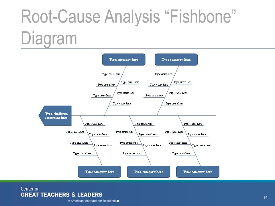 "Root-Cause Analysis ""Fishbone"" Diagram 15"