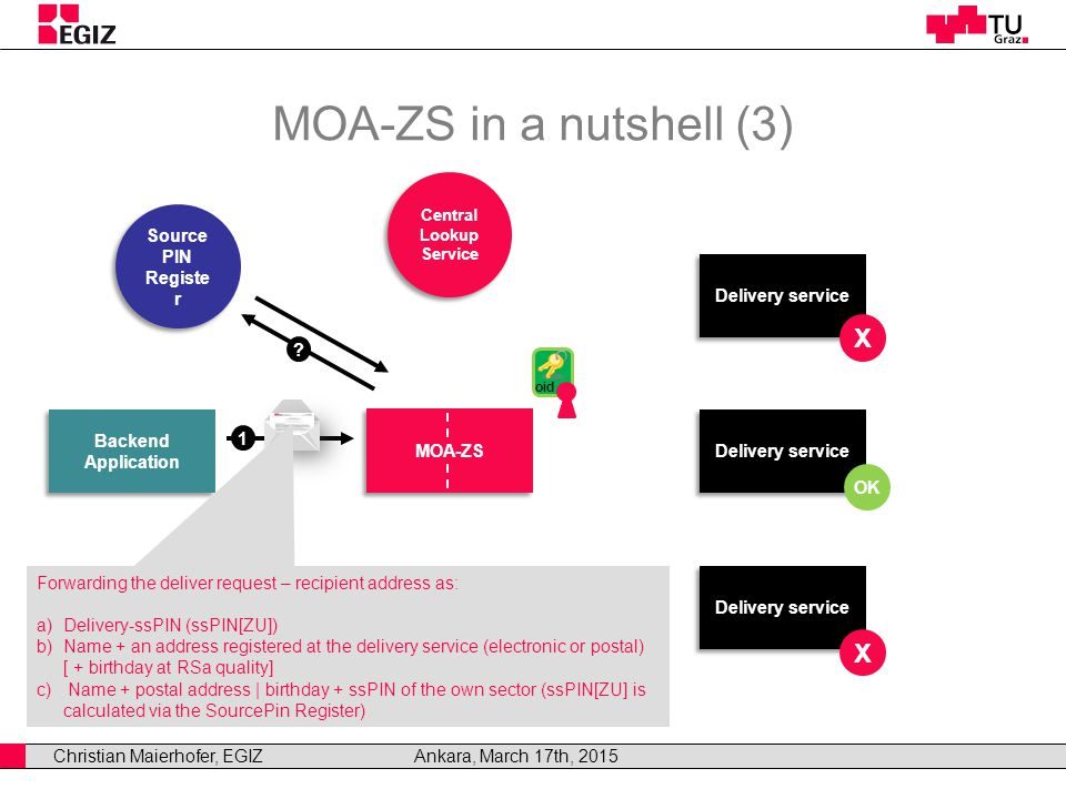 Christian Maierhofer, EGIZAnkara, March 17th, 2015 MOA-ZS in a nutshell (3) Backend Application Backend Application MOA-ZS Delivery service Central Lookup Service Central Lookup Service OK X X Forwarding the deliver request – recipient address as: a)Delivery-ssPIN (ssPIN[ZU]) b)Name + an address registered at the delivery service (electronic or postal) [ + birthday at RSa quality] c) Name + postal address | birthday + ssPIN of the own sector (ssPIN[ZU] is calculated via the SourcePin Register) 1 oid Source PIN Registe r