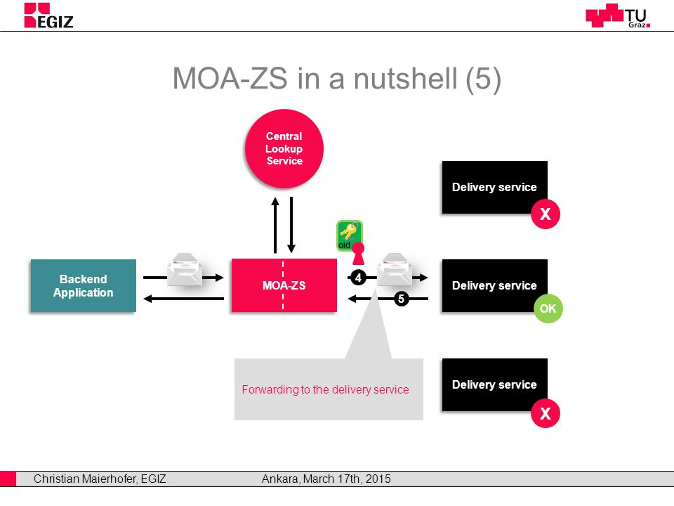 Christian Maierhofer, EGIZAnkara, March 17th, 2015 MOA-ZS in a nutshell (5) Backend Application Backend Application MOA-ZS Delivery service Central Lookup Service Central Lookup Service OK X X Forwarding to the delivery service 4 5 oid