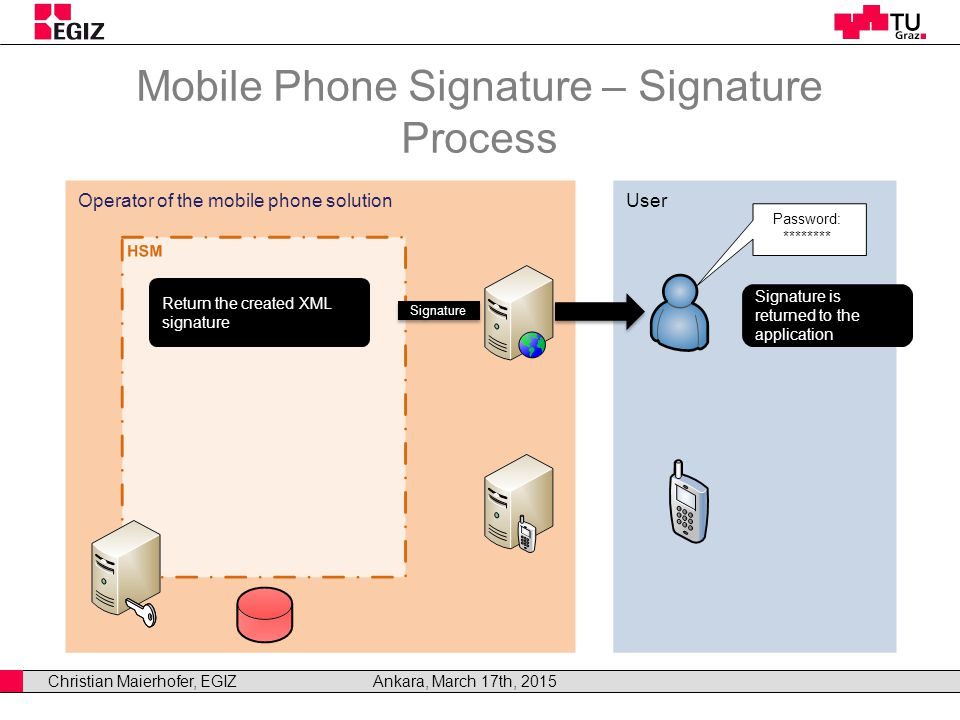 Christian Maierhofer, EGIZAnkara, March 17th, 2015 Operator of the mobile phone solutionUser Mobile Phone Signature – Signature Process Signature is returned to the application Signature Return the created XML signature Password: ********