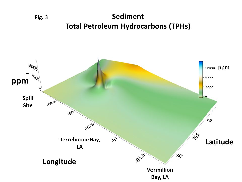 Sediment Total Petroleum Hydrocarbons (TPHs) Fig.