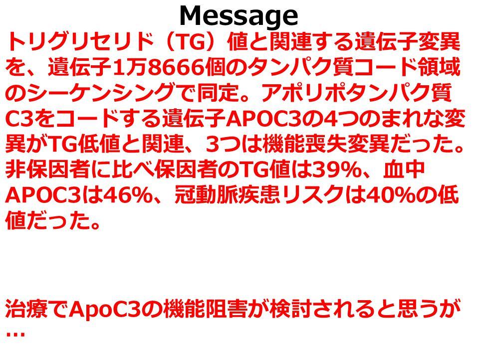 Message トリグリセリド( TG )値と関連する遺伝子変異 を、遺伝子 1 万 8666 個のタンパク質コード領域 のシーケンシングで同定。アポリポタンパク質 C3 をコードする遺伝子 APOC3 の 4 つのまれな変 異が TG 低値と関連、 3 つは機能喪失変異だった。 非保因者に比べ保因者の TG 値は 39 %、血中 APOC3 は 46 %、冠動脈疾患リスクは 40 %の低 値だった。 治療で ApoC3 の機能阻害が検討されると思うが …