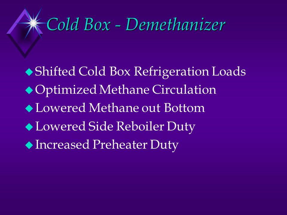 Cold Box - Demethanizer u Shifted Cold Box Refrigeration Loads u Optimized Methane Circulation u Lowered Methane out Bottom u Lowered Side Reboiler Du