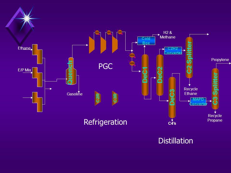 Propylene DeC1 C2 Splitter DeC2 DeC3 C3 Splitter C2H2 Converter MAPD Converter Recycle Ethane Recycle Propane Cold Box C4's H2 & Methane C2RC3R Ethane