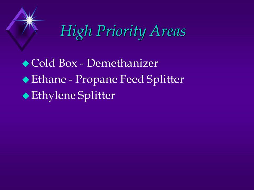 High Priority Areas High Priority Areas u Cold Box - Demethanizer u Ethane - Propane Feed Splitter u Ethylene Splitter