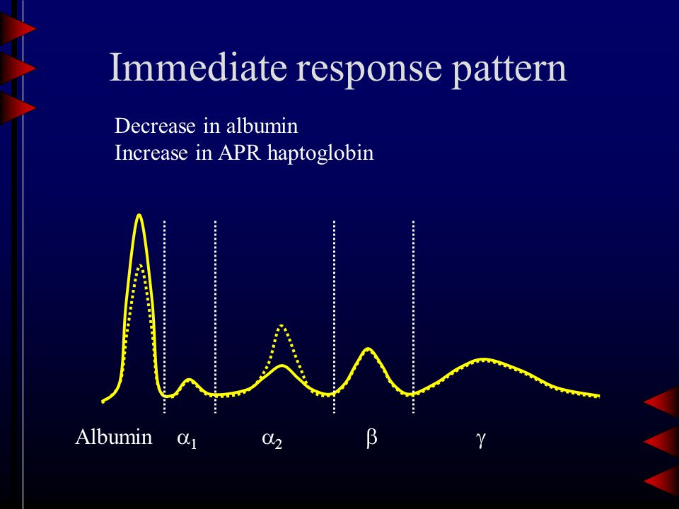 Immediate response pattern Albumin 11 22  Decrease in albumin Increase in APR haptoglobin