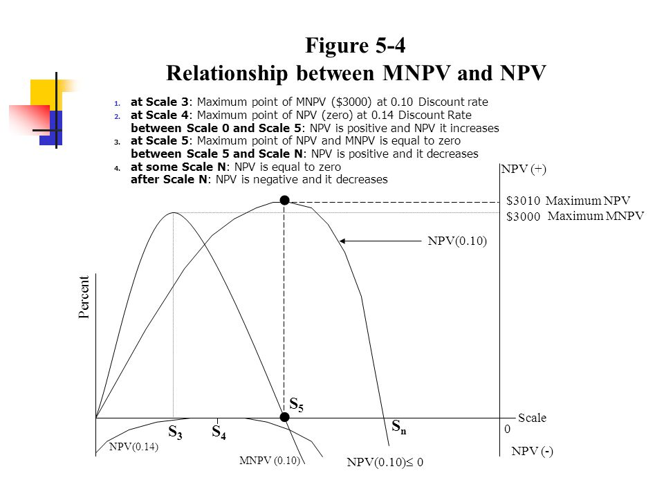 Figure 5-4 Relationship between MNPV and NPV 1.