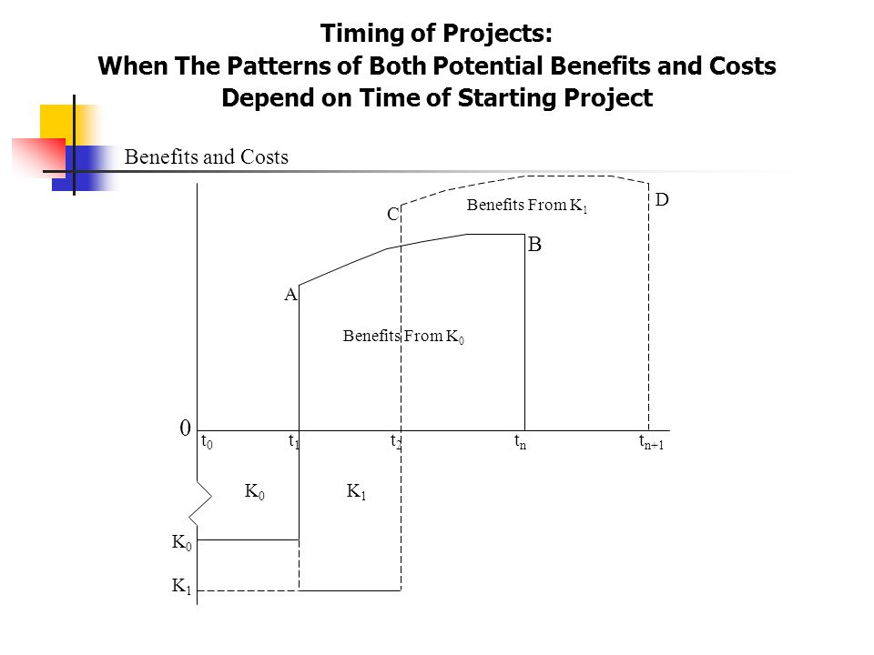 Timing of Projects: When The Patterns of Both Potential Benefits and Costs Depend on Time of Starting Project t0t0 t1t1 t2t2 A C K0K0 B K0K0 Benefits From K 1 K1K1 0 tntn t n+1 K1K1 D Benefits From K 0 Benefits and Costs