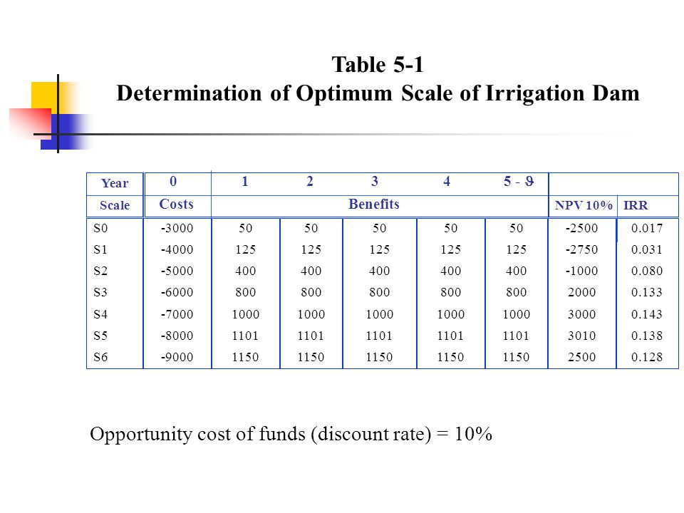 Table 5-1 Determination of Optimum Scale of Irrigation Dam S0 S1 S2 S3 S4 S5 S6 -3000 -4000 -5000 -6000 -7000 -8000 -9000 50 125 400 800 1000 1101 1150 -2500 -2750 -1000 2000 3000 3010 2500 0.017 0.031 0.080 0.133 0.143 0.138 0.128 50 125 400 800 1000 1101 1150 50 125 400 800 1000 1101 1150 50 125 400 800 1000 1101 1150 50 125 400 800 1000 1101 1150 0 1 2 3 4 5 - Costs Benefits Year ScaleNPV 10%IRR Opportunity cost of funds (discount rate) = 10%