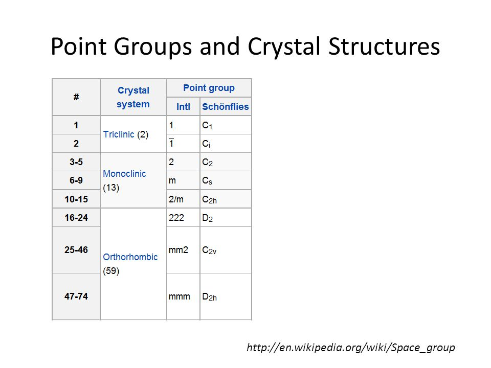 Point Groups and Crystal Structures http://en.wikipedia.org/wiki/Space_group